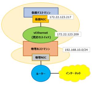 20.ネットワーク構成図_既定のスイッチ