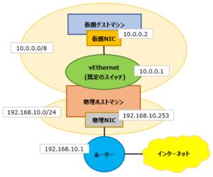 25.ネットワーク構成図_既定のスイッチ_IPアドレス変更後