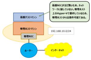 ネットワーク構成図_仮想NIC割り振り前